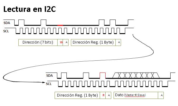 Operación de lectura en I2C